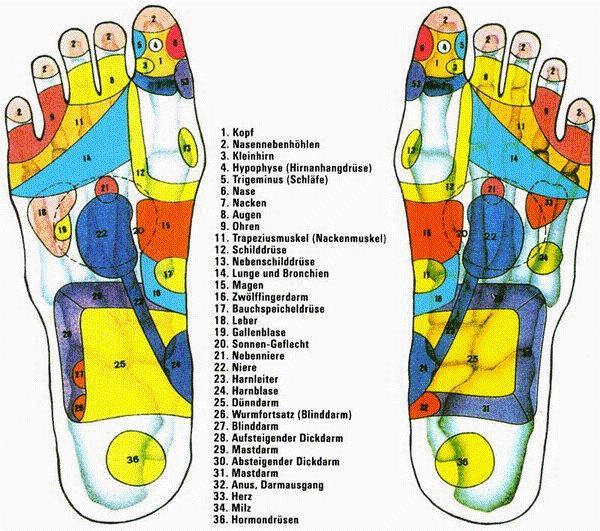 Fussreflexzonen Massage Pictures
